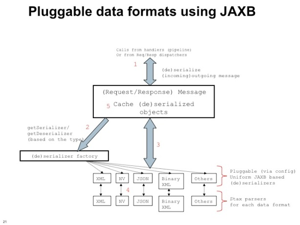 JAXB implementation at Turmeric